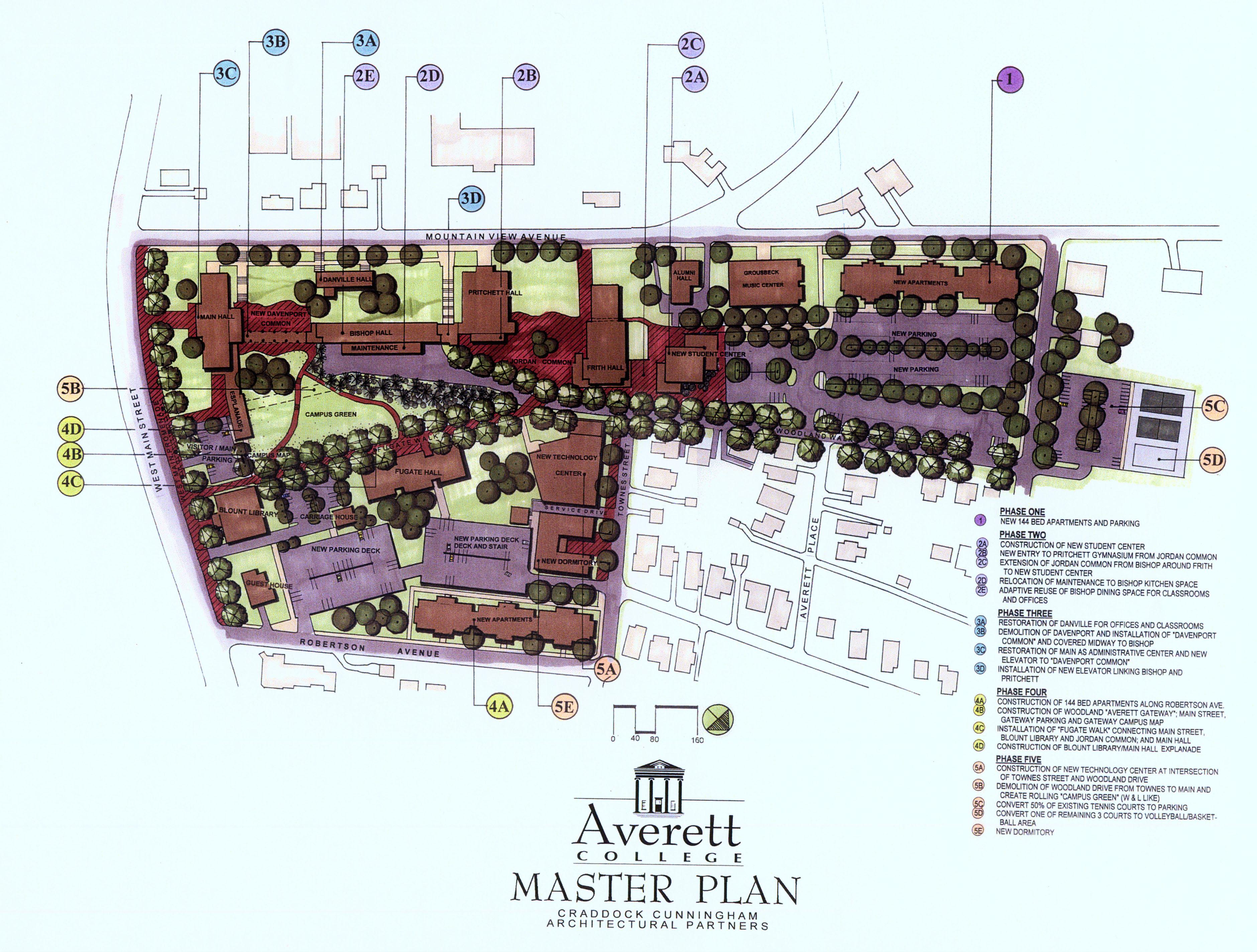 Averett University Master Plan
